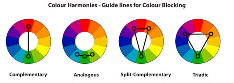 Color Scheme Is The Arrangement Of Colors There Are At Least Four Common Types Schemes Namely Monochromatic Complementary Analogous And Triad